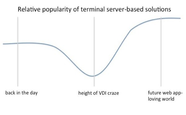 terminal server popularity over time.jpg