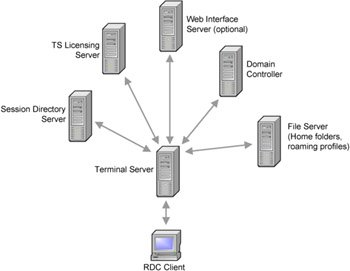 What affects Terminal Server for Windows Server 2003 availability?
