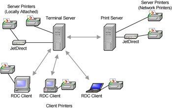How Terminal Server for Windows Server 2003 Printing Works