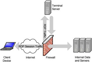 Network Security - Terminal Services for Windows Server 2003