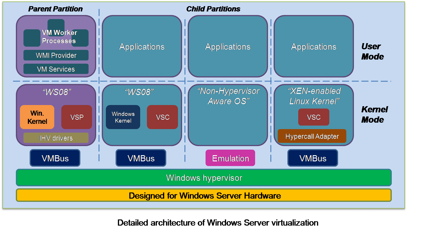 microsoft windows server 2008 hyper v solution overview