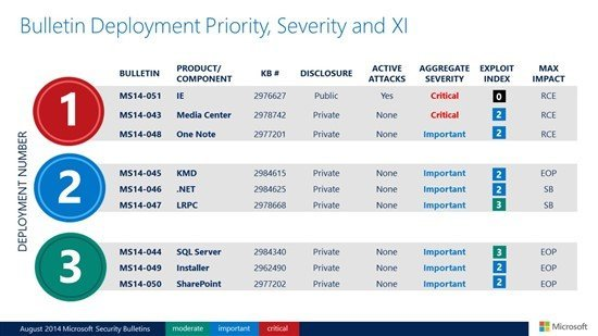 Microsoft August 2014 Patch Tuesday