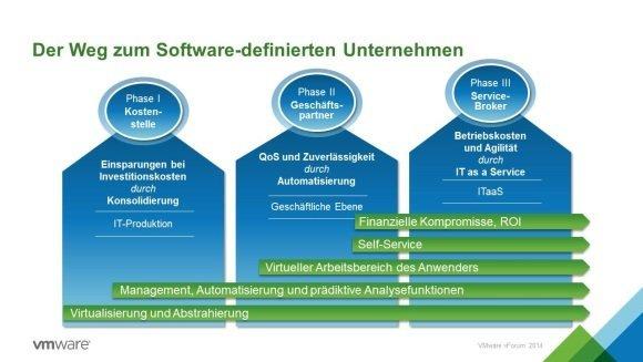 VMware�s Sicht auf das Software-definierte Unternehmen