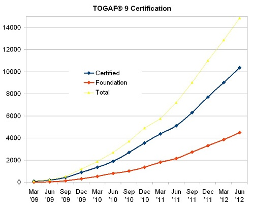 Togaf Growth.jpg
