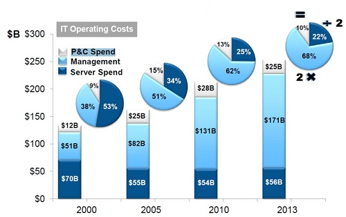 Data Centre Spending_IDC.jpg