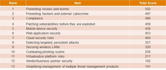 Top Security Threats 2013.jpg