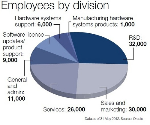 Oracle_Employees_By_Division.jpg