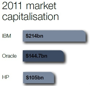 Oracle_Market_Capitalisation_2011.jpg