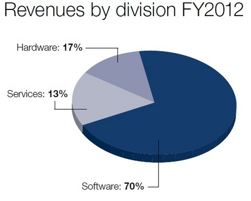 Oracle_Revenues_By_Division_2012.jpg