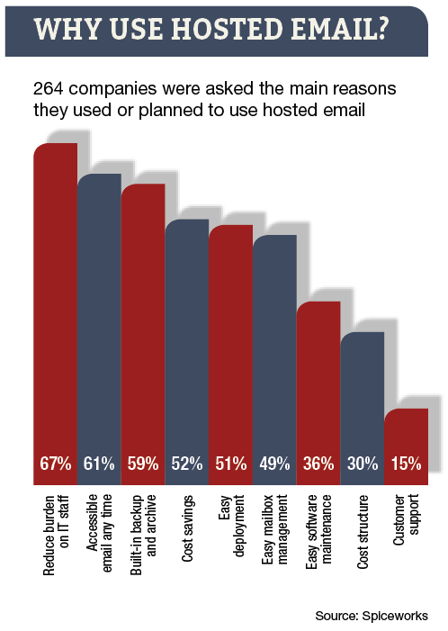 Thumbnail image for Hosted email.png