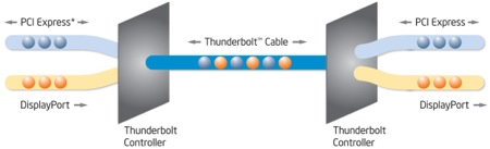 Thunderbolt's simultaneous data and video throughput capability - courtesy Intel.jpg