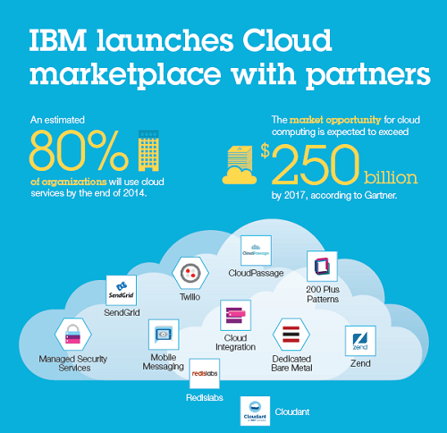cloud-marketplace_04-25-14.png