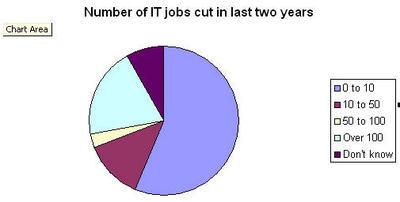 Jobs lost.jpg