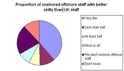 do offshore have better skills.jpg
