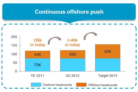 Capgemini offshore push.png