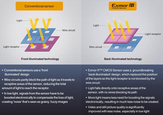 Exmor R CMOS Sensor - Sony.png