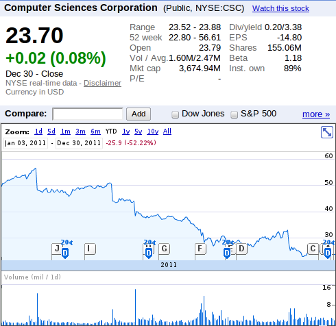 Google Finanace share price shapshot for CSC - Year to 31 December 2011.png