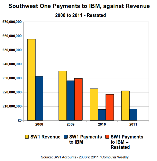 Southwest One Payments to IBM - Against Revenue - 2008 to 2011 - Restated.png