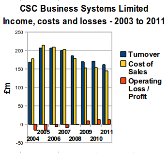 CSC Business Systems Limited - Income, Costs and Losses - 2003 to 2011.png