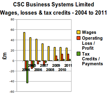 CSC Business Systems Limited - Wages, losses and tax credits - 2004 to 2011.png