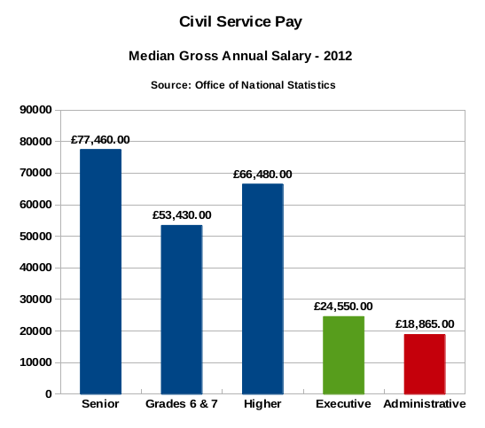Civil Service Pay - Median gross annual salary - 2012.png