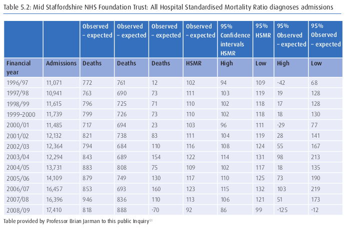 HSMR death-rate for Mid-Staffs used in 2nd Francis Report - 6 FEB 2013 .png