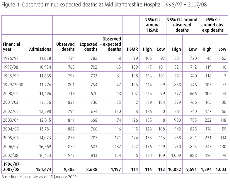 Observed minus expected deaths at Mid-Staffordshire Hospital - APR 1996 to MAR 2008.png