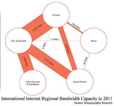 International Internet Regional Bandwidth Capacity in 2001 - National Security Agency - Telegeography Research.png