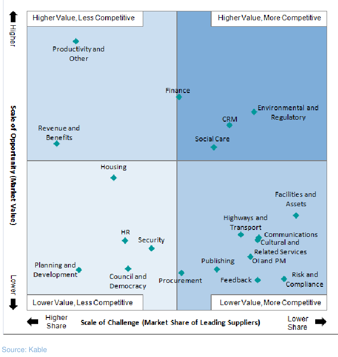 Kable Pelagic Quadrant of Software Sales in Local Government - UK - 2012-13.png