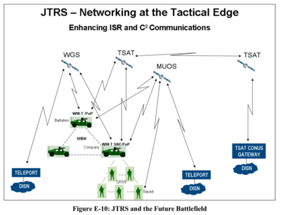 Thumbnail image for DISN basis of JTRS and TSAT - Office of the Under-Secretary of Defense - Integrating Sensor-Collected Intelligence - 2008.png