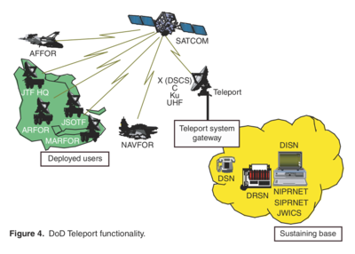 DISN basis of Teleport - Military Satellite Communications - Space-Based Communications for the Global Information Grid - John Hopkins University Advanced Physics Laboratory - 2006.png