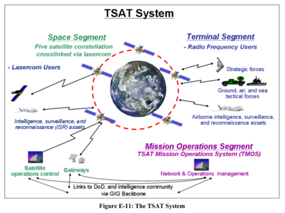 GIG Basis of intel over TSAT - Office of the Under-Secretary of Defense - Integrating Sensor-Collected Intelligence - 2008.png