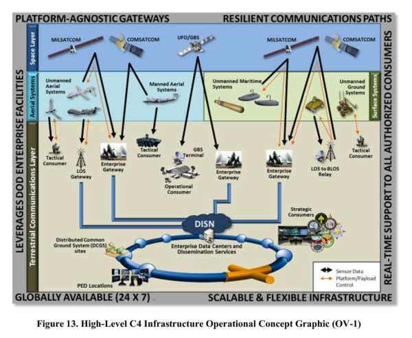 High-Level C4 Infrastructure Operational Concept Graphic - Department of Defense - Unmanned Systems Roadmap 2013 to 2038.png