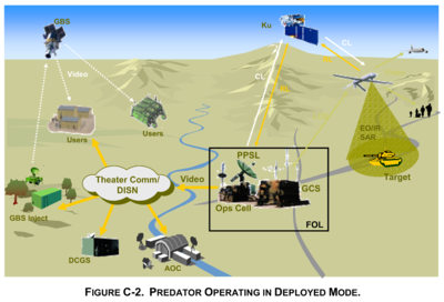 Thumbnail image for Predator Operating in Deployed Mode - Unmanned AirCraft Systems Roadmap 2005-2030 - DoD - 2005.png