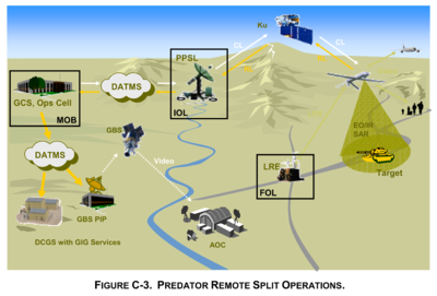 Predator Operating in Remote Split Operations - Unmanned AirCraft Systems Roadmap 2005-2030 - DoD - 2005.png