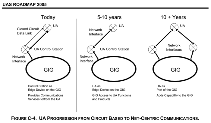 UA Progression From Circuit-Based to Net-Centric Comms - Department of Defense Unmanned AirCraft Systems Roadmap - 2005-2030.png
