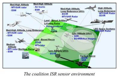 Coalition ISR Sensor Environment - MAJIIC -  NATO NC3A - 2006.png