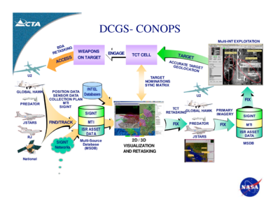 DCGS - Conops - Semantic SOA - Key Technologies for DoD Net-Centric Computing - Computer Technology Associates - 2007.png