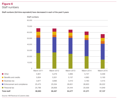 Thumbnail image for HMRC staff numbers - 2011 to 2015 - from National Audit Office commentary in HRMC 2014-15 accounts.png