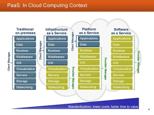 PaaS in context