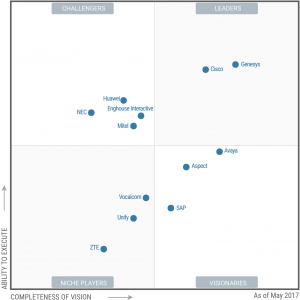 Gartner Magic Quadrant for contact-center infrastructure