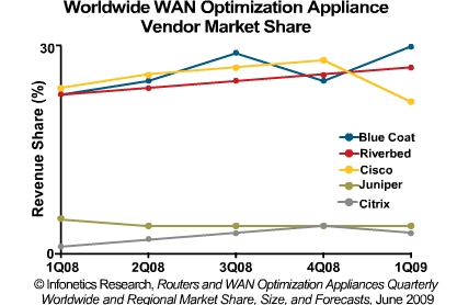 WAN optimization appliance market