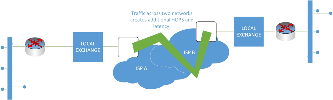 MPLS Network