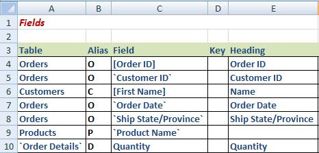 Basic Fields Table