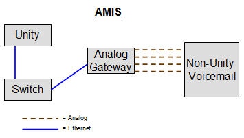 AMIS Diagram