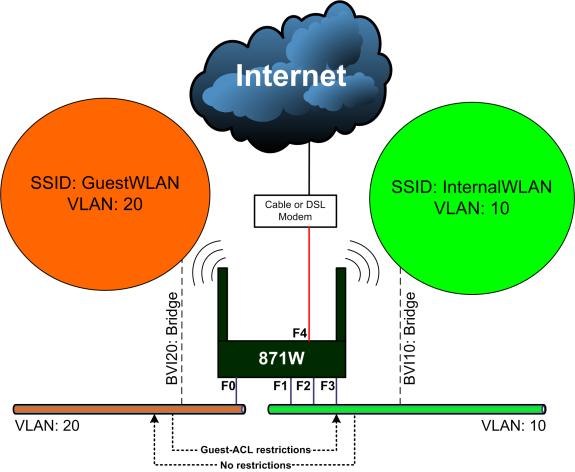 Cisco 871W Wireless