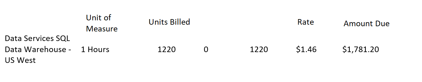 Azure Billing Data