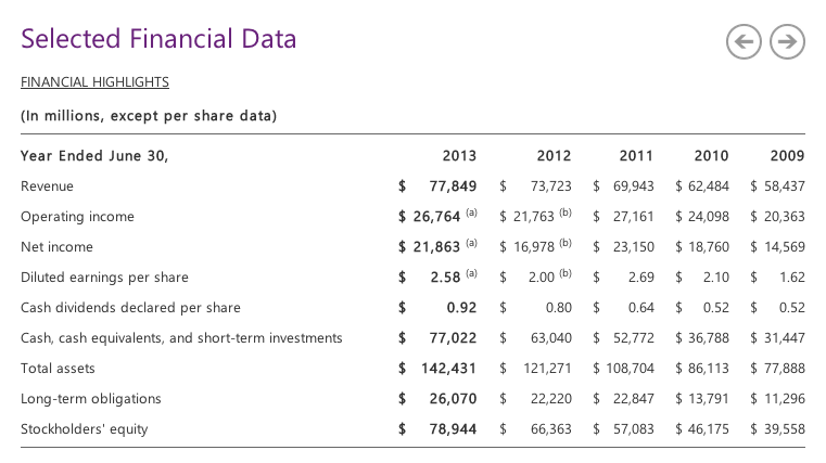Financial Data from Microsoft 2013 Annual Report
