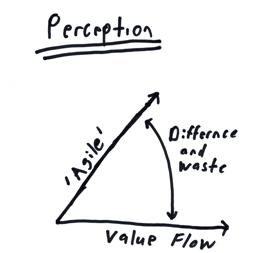 Agile Value Diagram