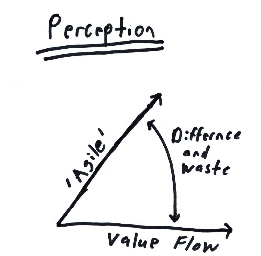 Agile Value Diagram